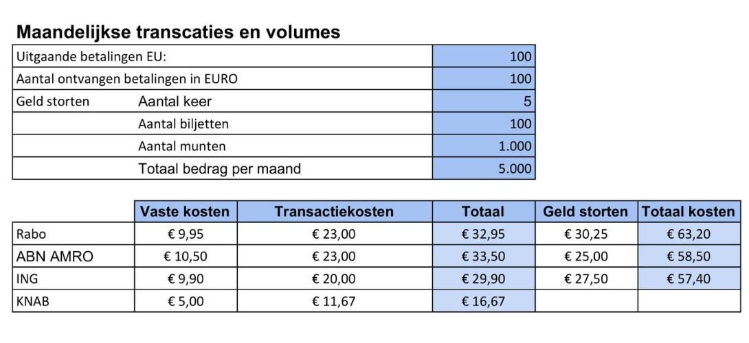 Zakelijke rekening vergelijken