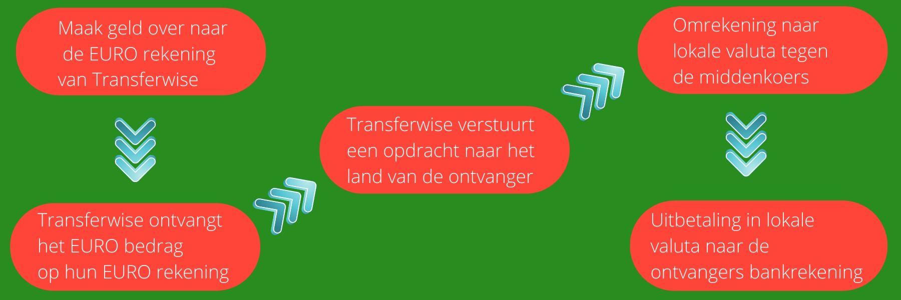 Transferwise overboeking